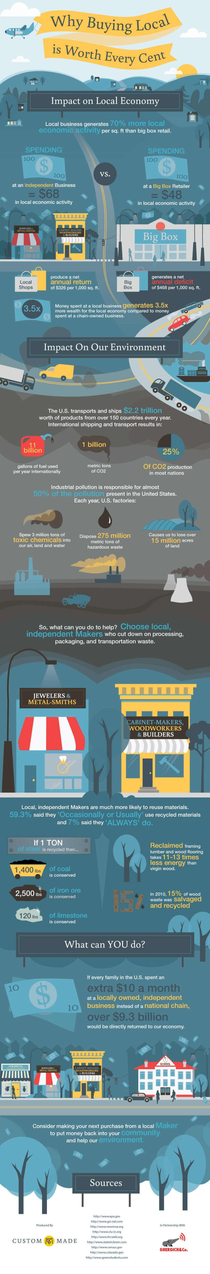 Why-Buying-Local-Is-Worth-Every-Cent-Infographic-infographicsmania